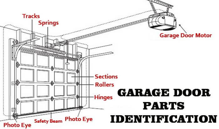 how to get garage door repaired